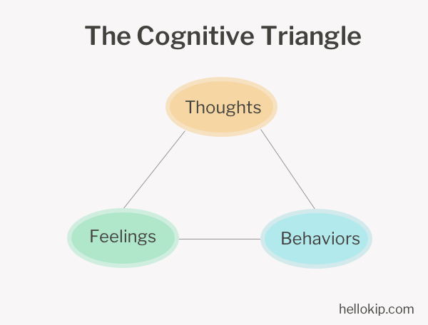 cognitive-triangle